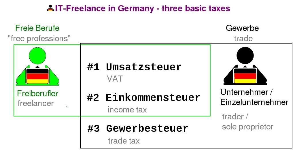 german tax